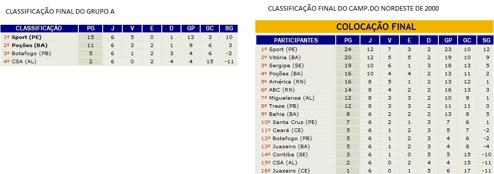 Campeonato do Nordeste de 2000