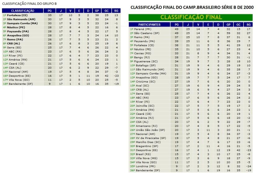 Classificacao Do Campeonato Brasileiro Serie B De 2000 Jogos Do Csa