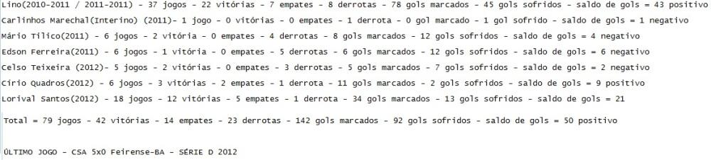 Números dos treinadores de 2010 até hoje